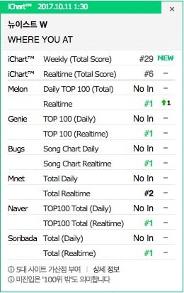 nuest-w-where-you-at-chart
